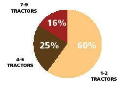 How Many Tractors Do You Own