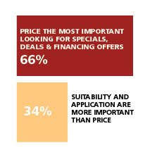 HOW IMPORTANT A FACTOR IS PRICE IN YOUR PURCHASE