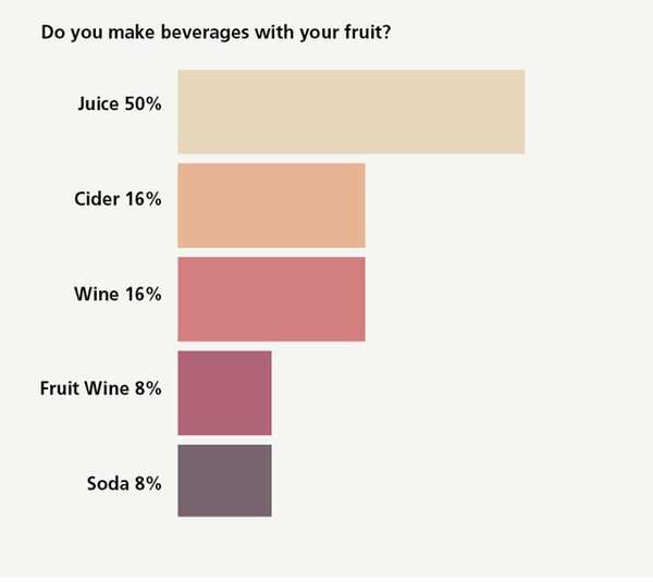 Do you make beverages with your fruit?