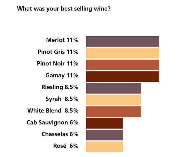 What was your best selling wine?