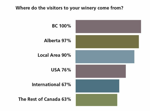 Where do visitors to your winery come from