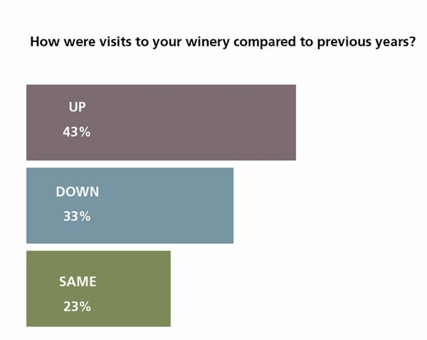 Where visits up or down?